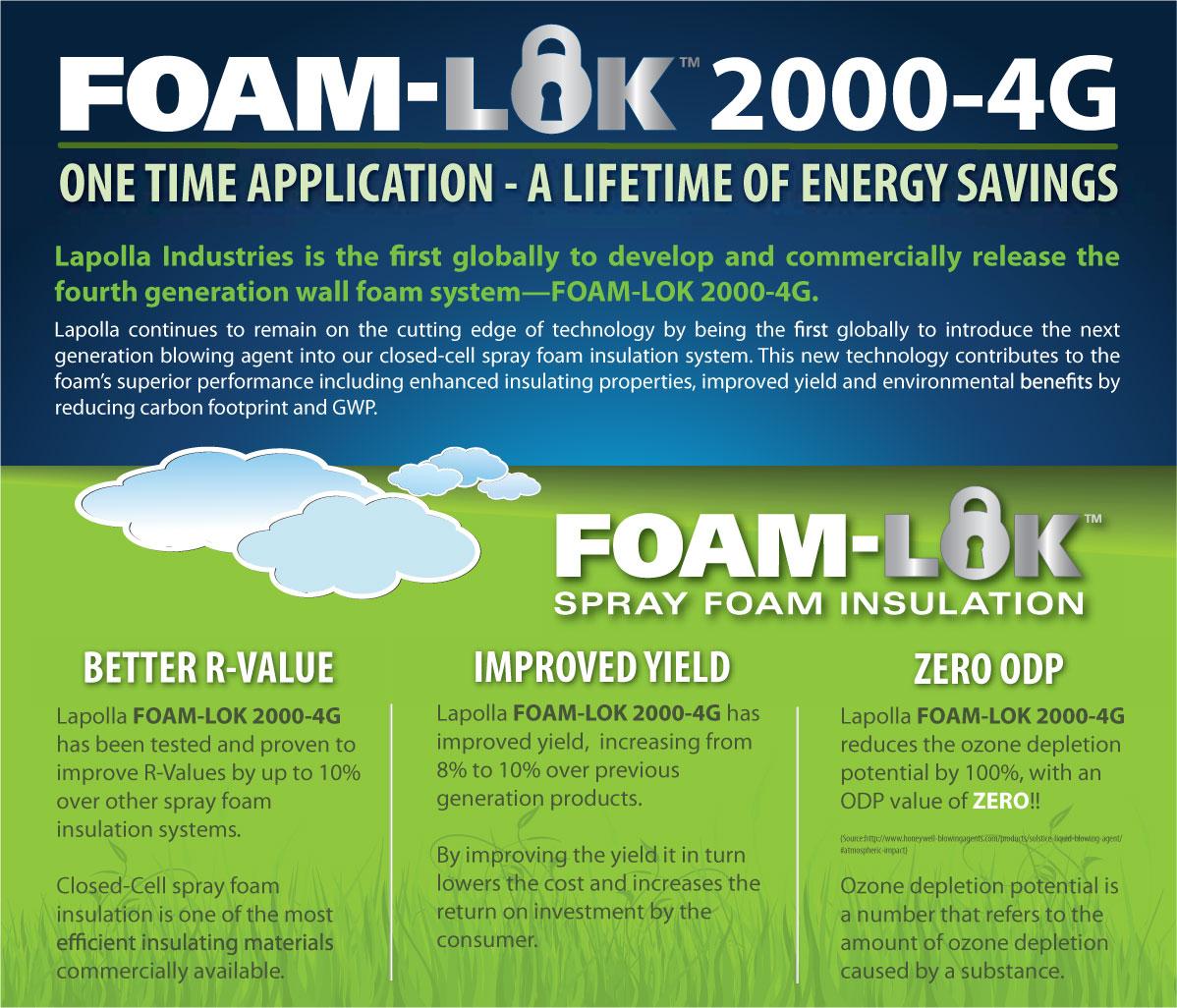 Foam-Lock-2000-4G